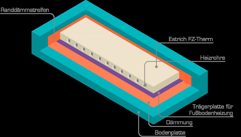 Turbo Estrich Aufbau für Altbausanierung und Dämmung CZ68